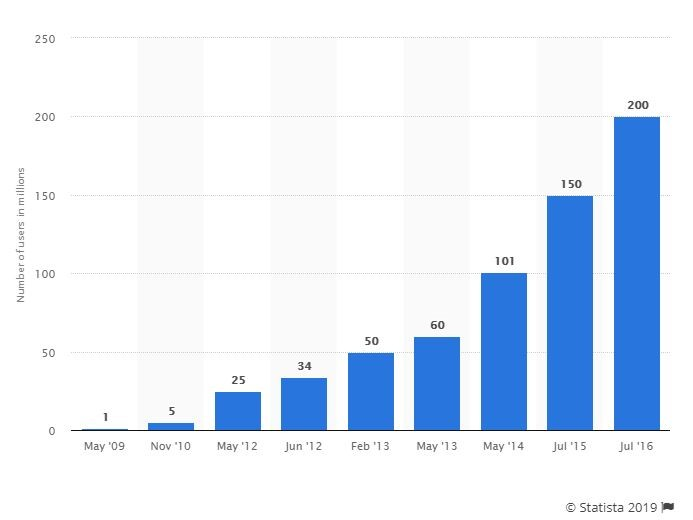 Evernote stats