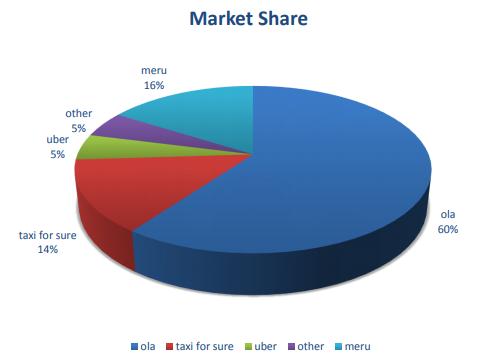 global market share of ola cab