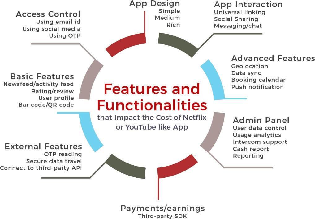 netflix-app-development-featurs-bg