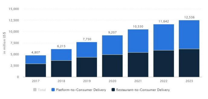 platform and restaurant to consumer delivery stats