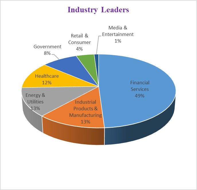 industries which are seen as Blockchain leaders