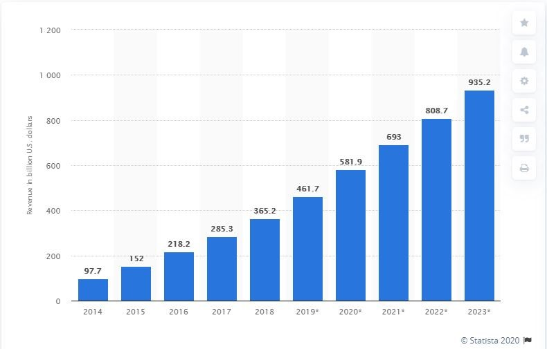 revenue in billions usa