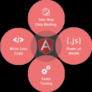 angularjs-framework-companies