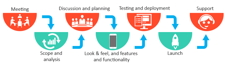 Our-App-Development-Process-FuGenX-9