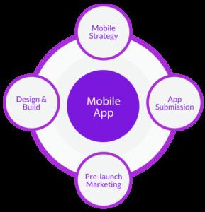 mobile-application-development-process-fugenx