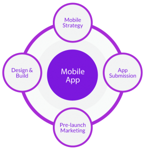 mobile-application-development-process-fugenx