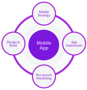 mobile-application-development-process-fugenx4