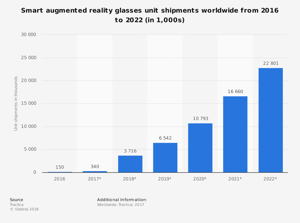 smart augmented reality from 2016 to 2022
