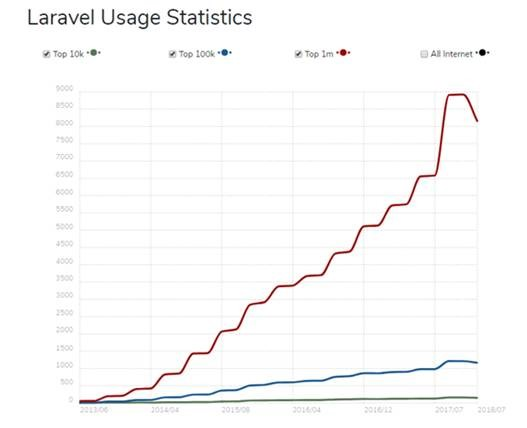 usage stats of la-ravel