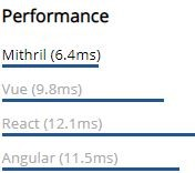 Mithril performance