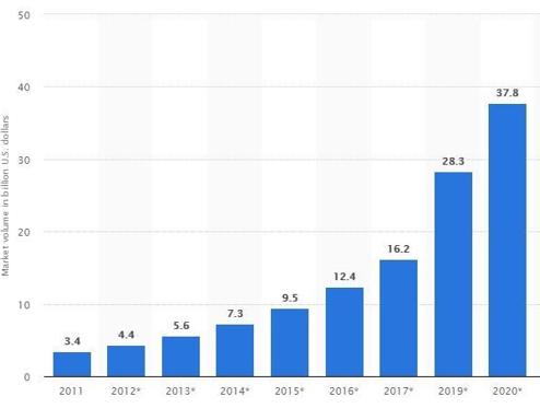 Market volume in billions