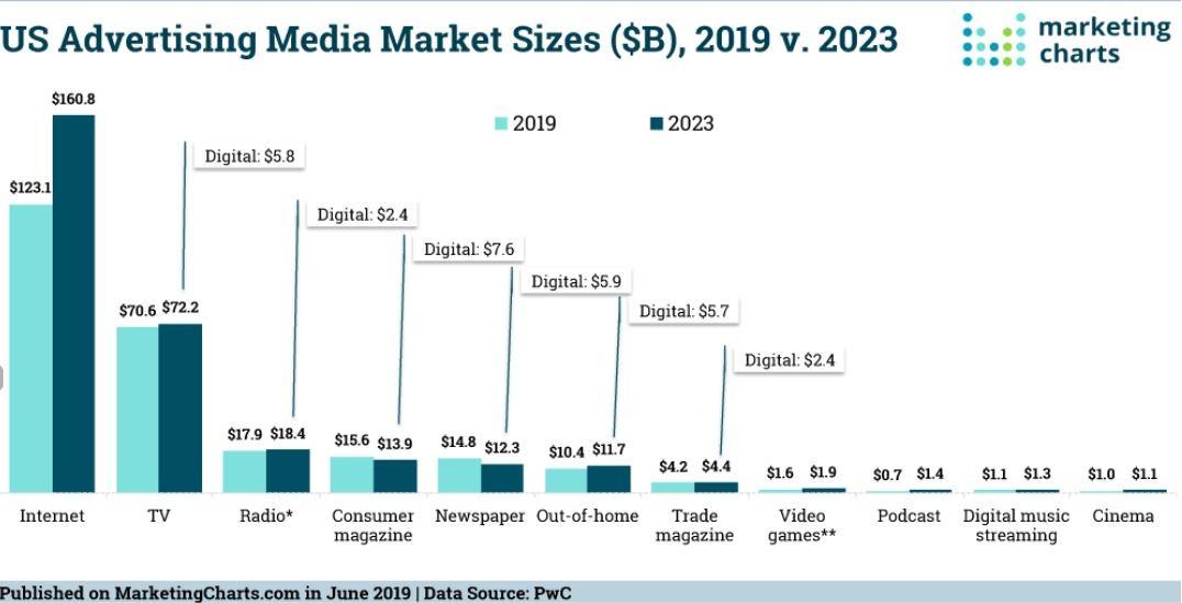 Advertising market in USA