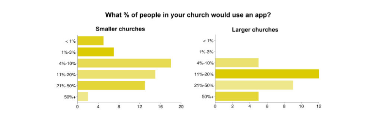 percent of people using church app