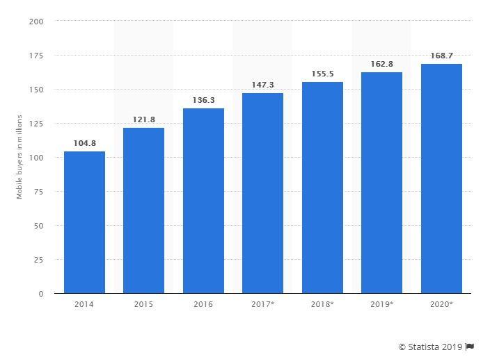 mobile buy in millions