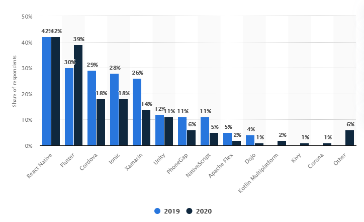 below statistics on cross-platform frameworks that were used by mobile application developers across the world in the years 2019 and 2020.