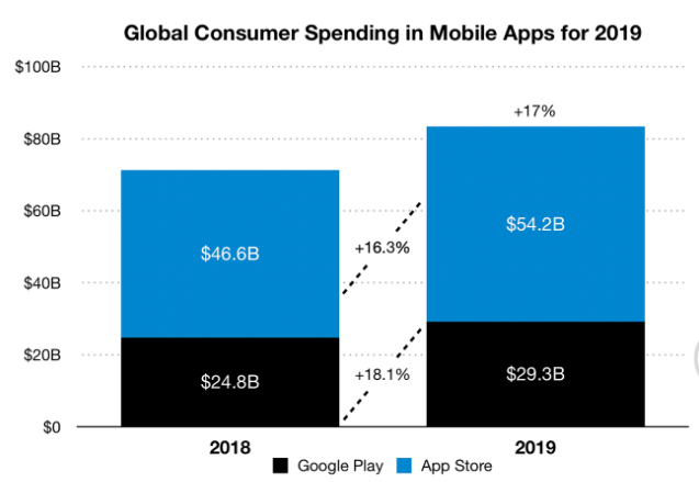 Global Consumer spending in mobile app - Sensortower