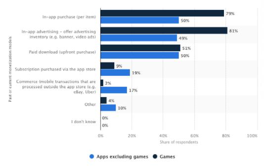 past or current app monetization models