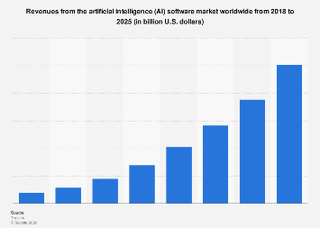revenue from ai market from 2018 to 2025