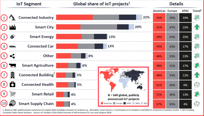 Global share of IOT Projects