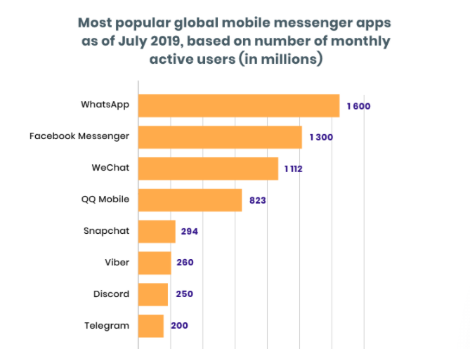global mobile messenger apps active users