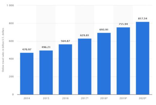 online travel sales from the year 2014 to 2020.